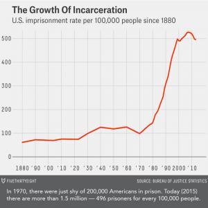 The Imprisoner's Dilemma - the growth of incarceration